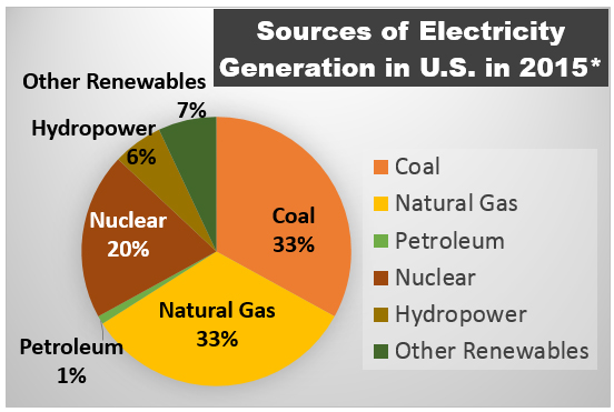 Provides energy for generation of 34% of electricity used in U.S.*