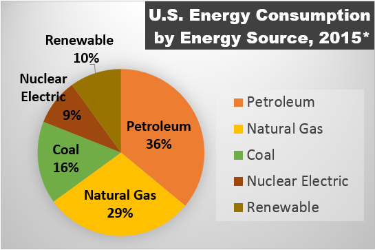 U.S. Energy Consumption by Energy Source, 2015*